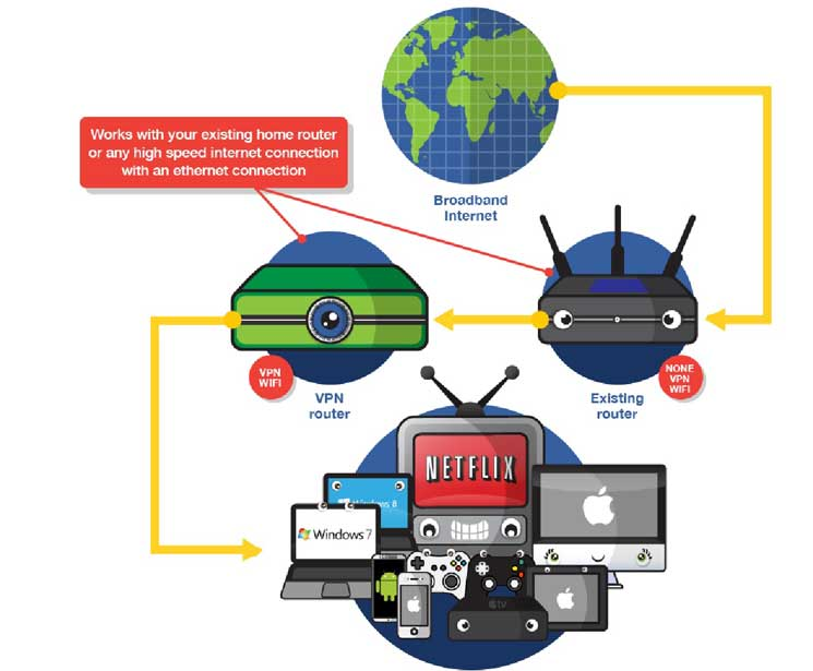 Guide to Hardware VPNs
