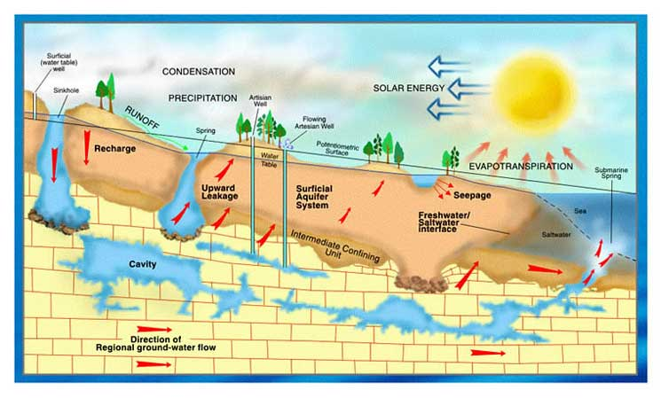 What is an Aquifer? The infographic shows the aquifer pockets below ground, and also highlights the dangers of egress from salt water seas.