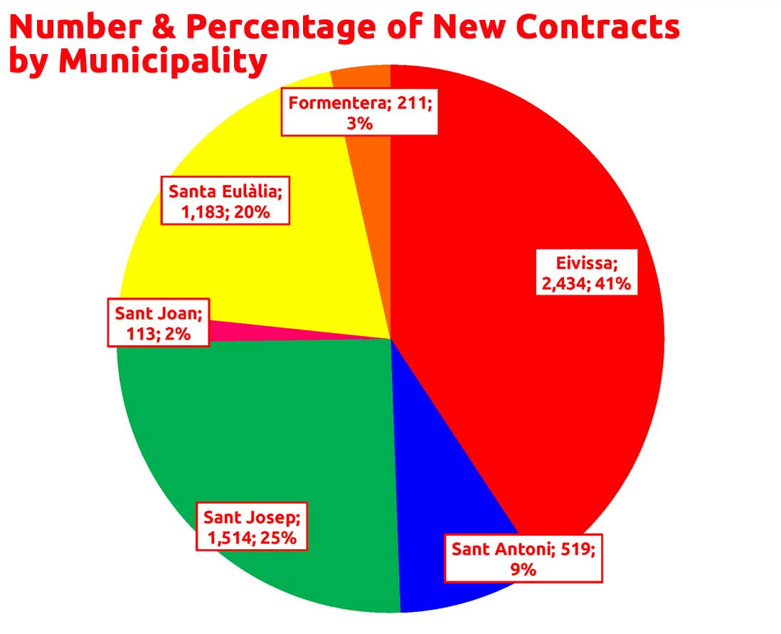 new-contracts-municipality