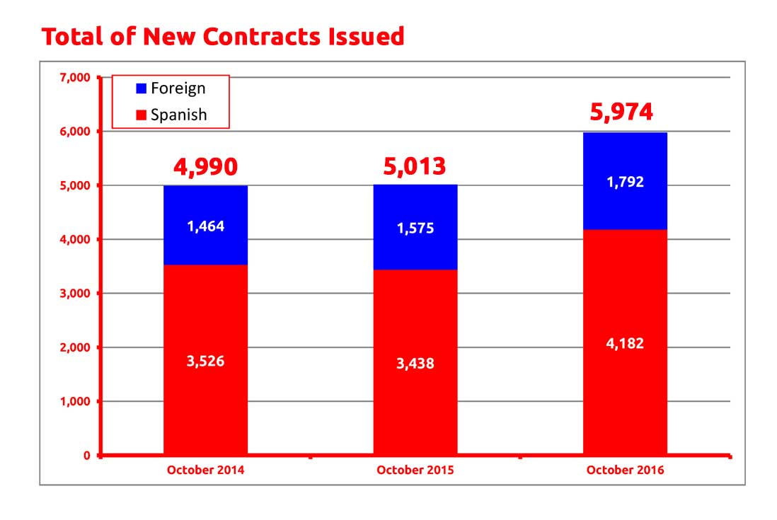 new-contracts-totals