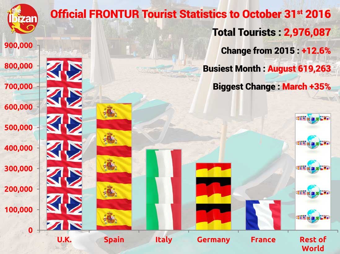 The Official Figures, Ibiza Tourism Up 12.6%, Low Season Up 33%