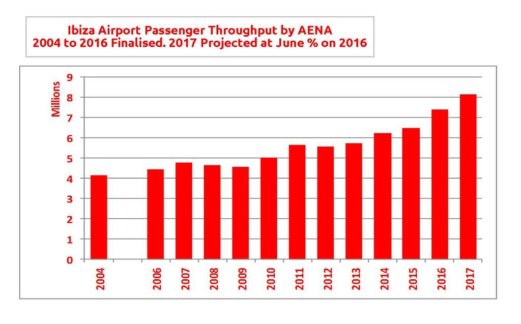Flying High, Ibiza Airport Passengers Double in a Decade