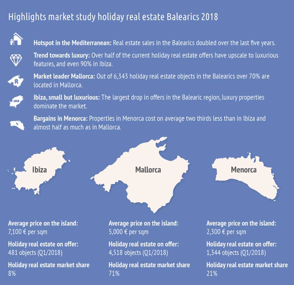 Balearic Property Market, Special Report on Buying Property in Ibiza, Mallorca and Menorca
