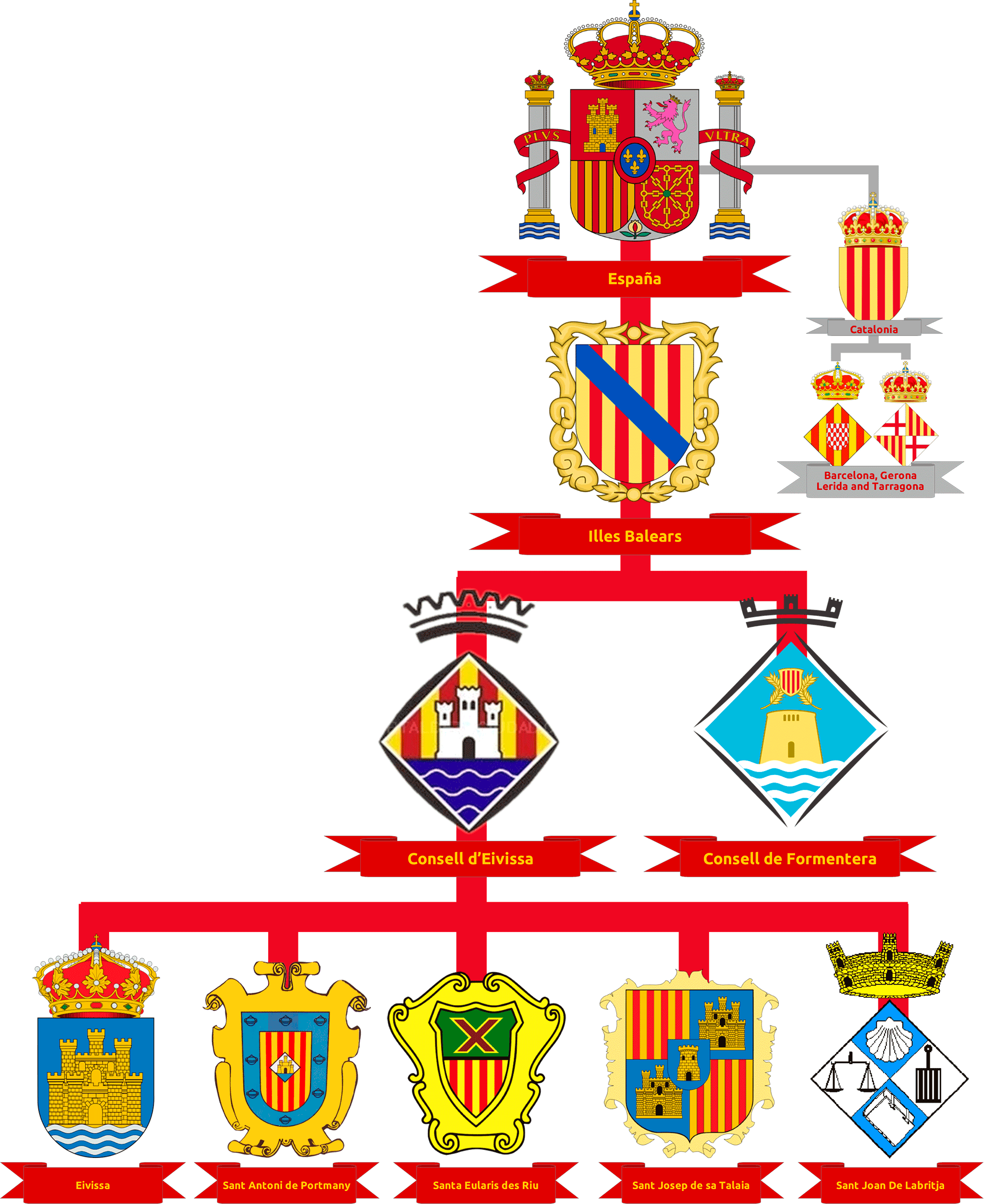Beginner's Guide To The Spanish Political & Administrative Structure