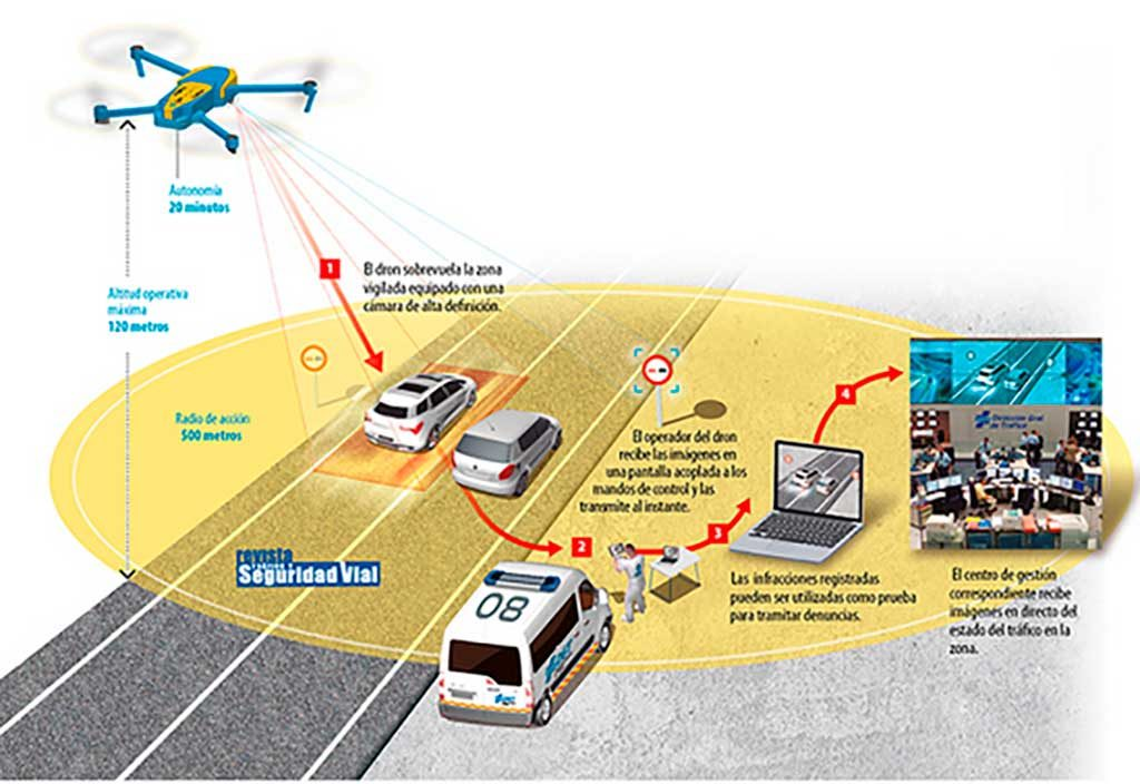 Traffic Cop Drones from August 1st